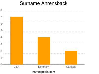 Surname Ahrensback