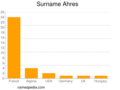 Surname Ahres