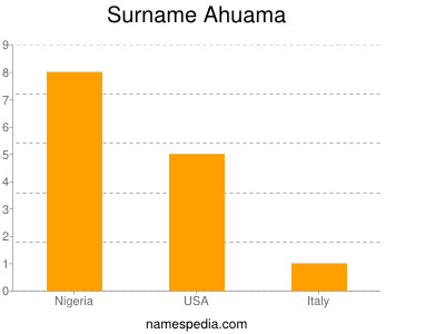 Surname Ahuama