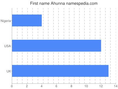 Given name Ahunna
