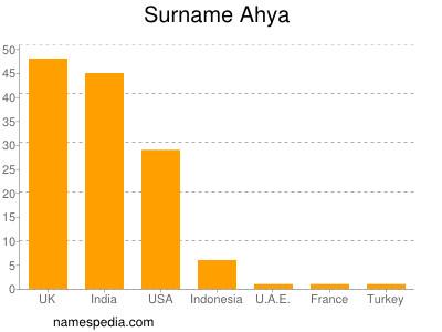 Surname Ahya
