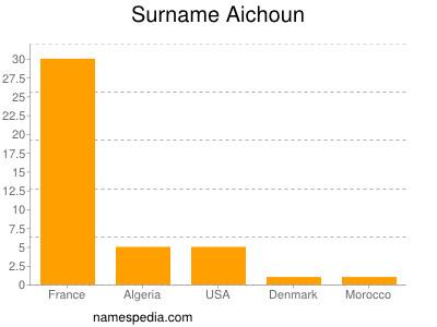 Surname Aichoun