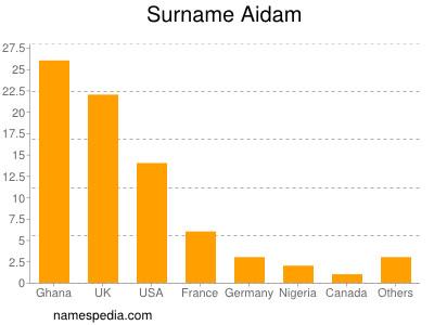 Surname Aidam