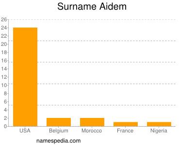 Surname Aidem