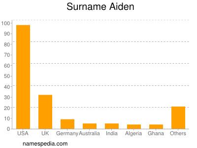 Surname Aiden