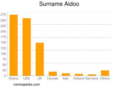 Surname Aidoo