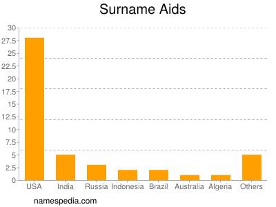 Surname Aids