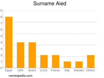 Surname Aied