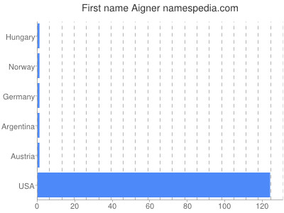 Given name Aigner