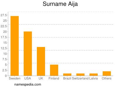 Surname Aija