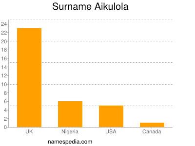 Surname Aikulola