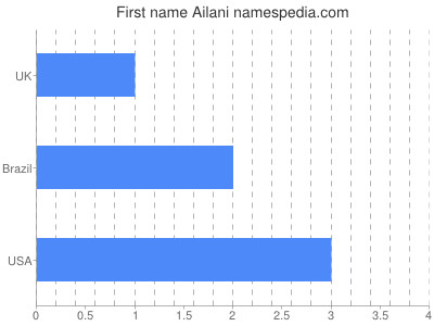 Given name Ailani