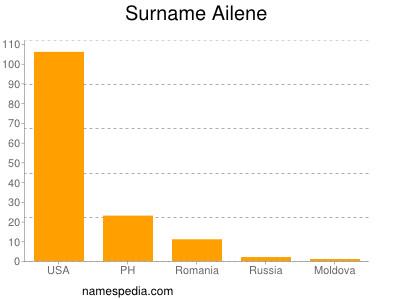 Surname Ailene