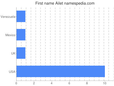 Given name Ailet