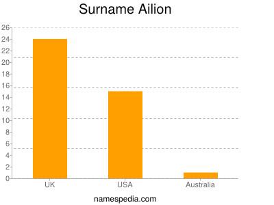 Surname Ailion