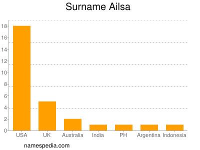 Surname Ailsa