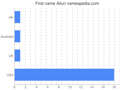 Given name Ailun