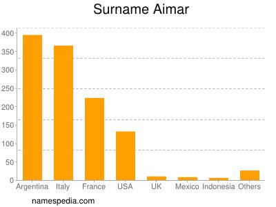 Surname Aimar