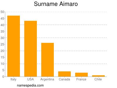 Surname Aimaro