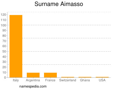 Surname Aimasso