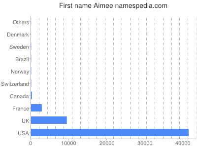 Given name Aimee