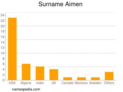 Surname Aimen