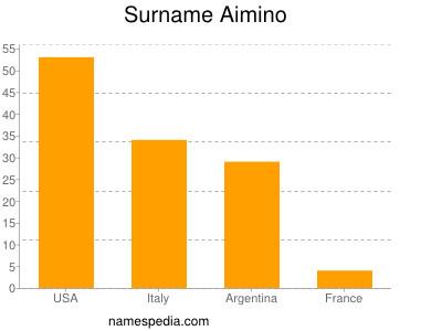 Surname Aimino