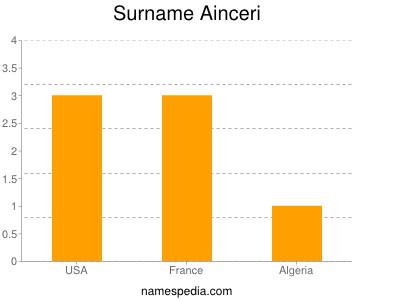 Surname Ainceri