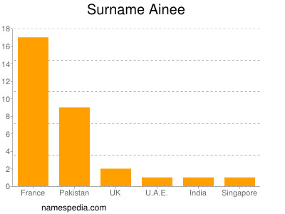 Surname Ainee