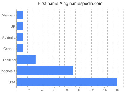 Given name Aing