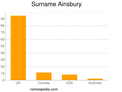 Surname Ainsbury