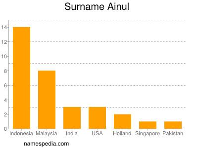 Surname Ainul