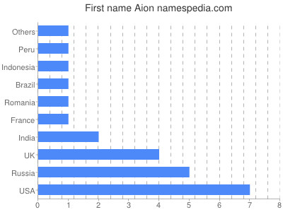 Given name Aion