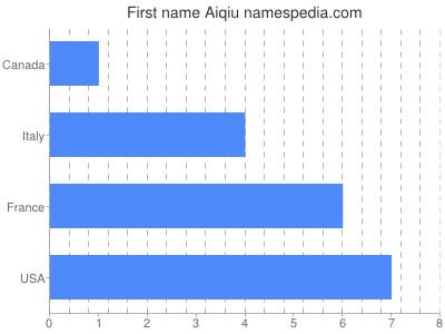 Given name Aiqiu