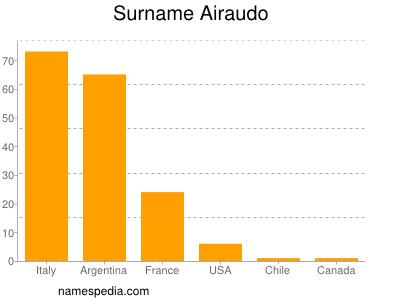 Surname Airaudo