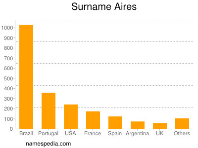 Surname Aires