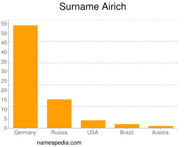 Surname Airich