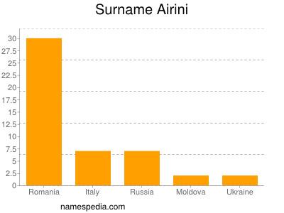 Surname Airini