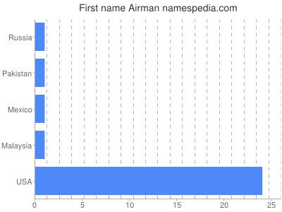 Given name Airman