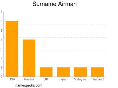 Surname Airman