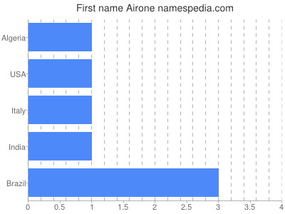 Given name Airone