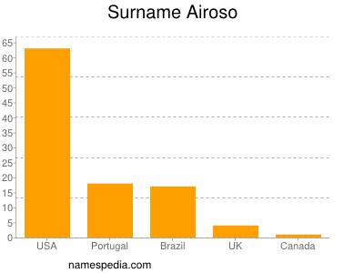 Surname Airoso