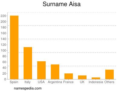 Surname Aisa