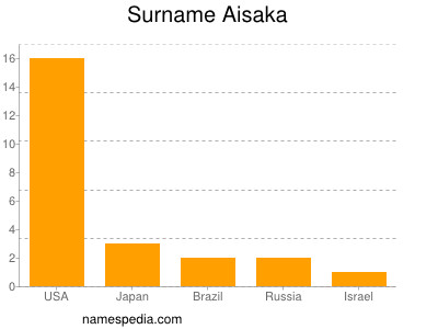 Surname Aisaka