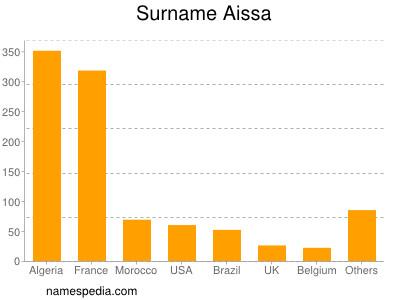 Surname Aissa