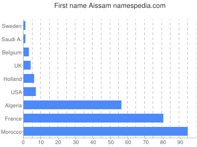 Given name Aissam