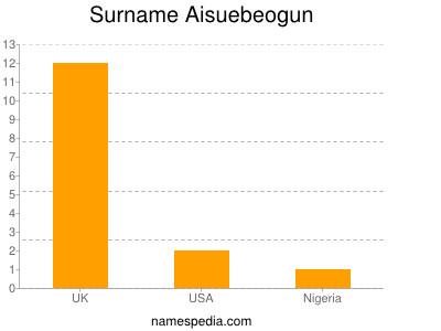 Surname Aisuebeogun