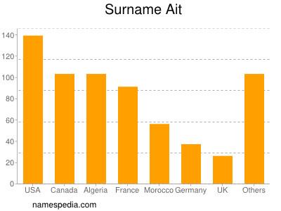 Surname Ait