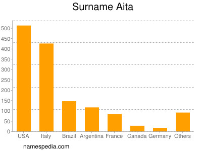 Surname Aita