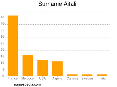 Surname Aitali